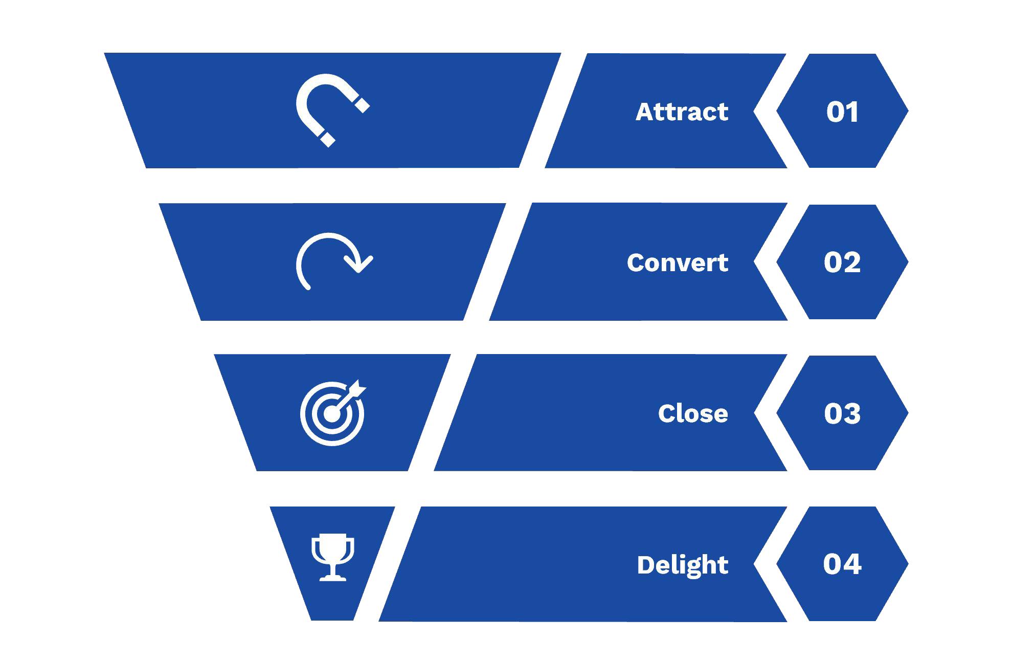In nur 5 Schritten zur idealen digitalen Marketing-Strategie für Ihr Unternehmen